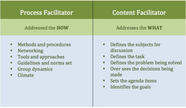 Role of Facilitator